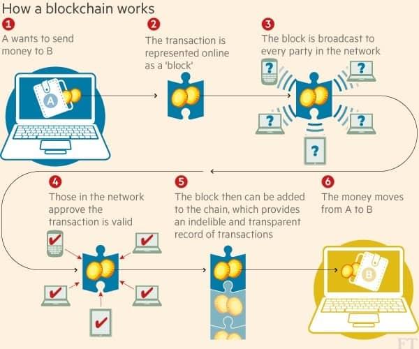 blockchain a la logística