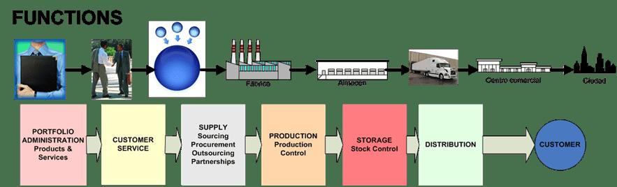 Nous-reptes-en-la-planificació-de-les-cadenes-de-subministrament
