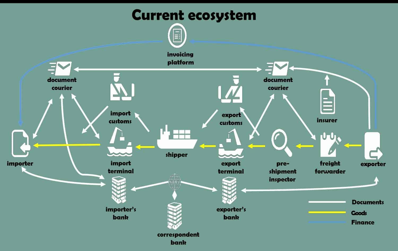 blockchain a la logística 2